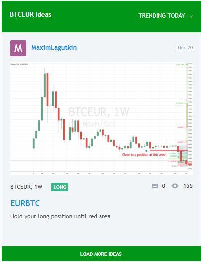 IDEAS BTC EUR TRADING