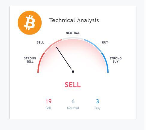 technical analysis gauge